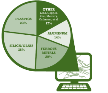 RecycleComputer
